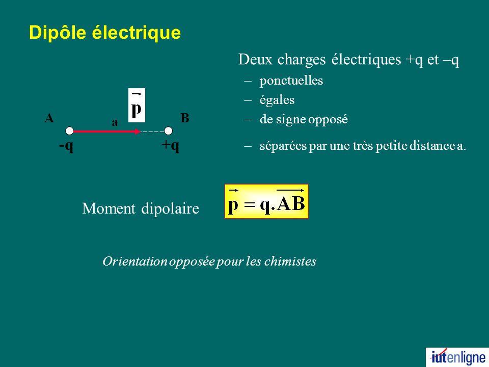 Dipôle électrique Deux charges électriques +q et –q –ponctuelles –égales –de signe opposé –séparées par une très petite distance a.