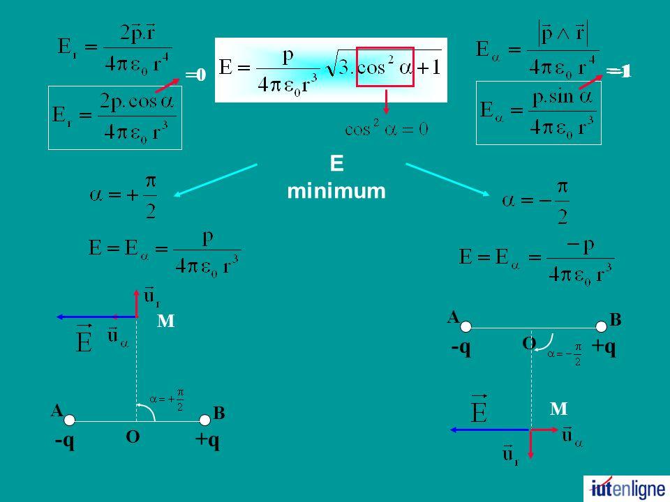 E minimum +q B A -q O M +q B A -q O M =0 =1 =0 =-1