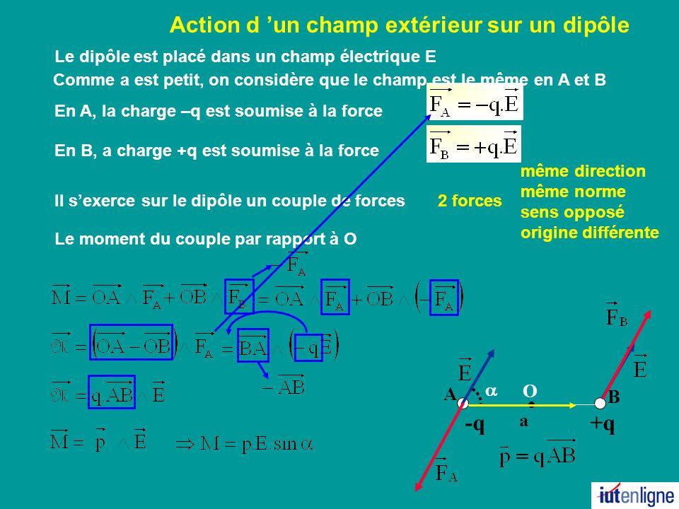 Action d un champ extérieur sur un dipôle +q B A -q a En A, la charge –q est soumise à la force En B, a charge +q est soumise à la force Le dipôle est placé dans un champ électrique E Il sexerce sur le dipôle un couple de forces Le moment du couple par rapport à O O même direction même norme sens opposé origine différente 2 forces Comme a est petit, on considère que le champ est le même en A et B