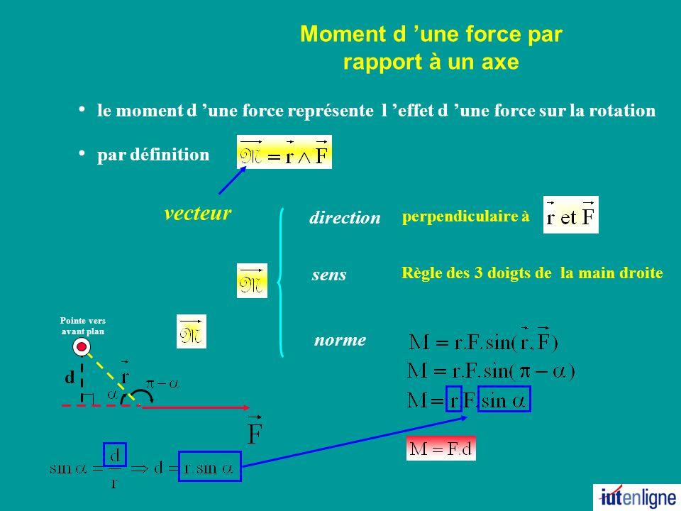 d O Moment d une force par rapport à un axe perpendiculaire à le moment d une force représente l effet d une force sur la rotation par définition direction sens norme Règle des 3 doigts de la main droite vecteur Pointe vers avant plan Pointe vers arrière plan Pointe vers avant plan