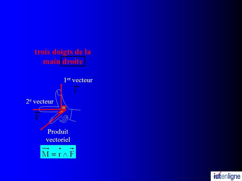 trois doigts de la main droite Produit vectoriel 1 er vecteur r 2 e vecteur F