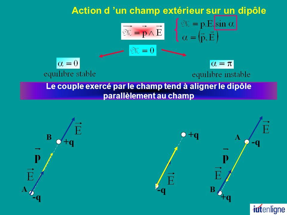 Action d un champ extérieur sur un dipôle +q B A -q Le couple exercé par le champ tend à aligner le dipôle parallèlement au champ -q A B +q -q +q -q