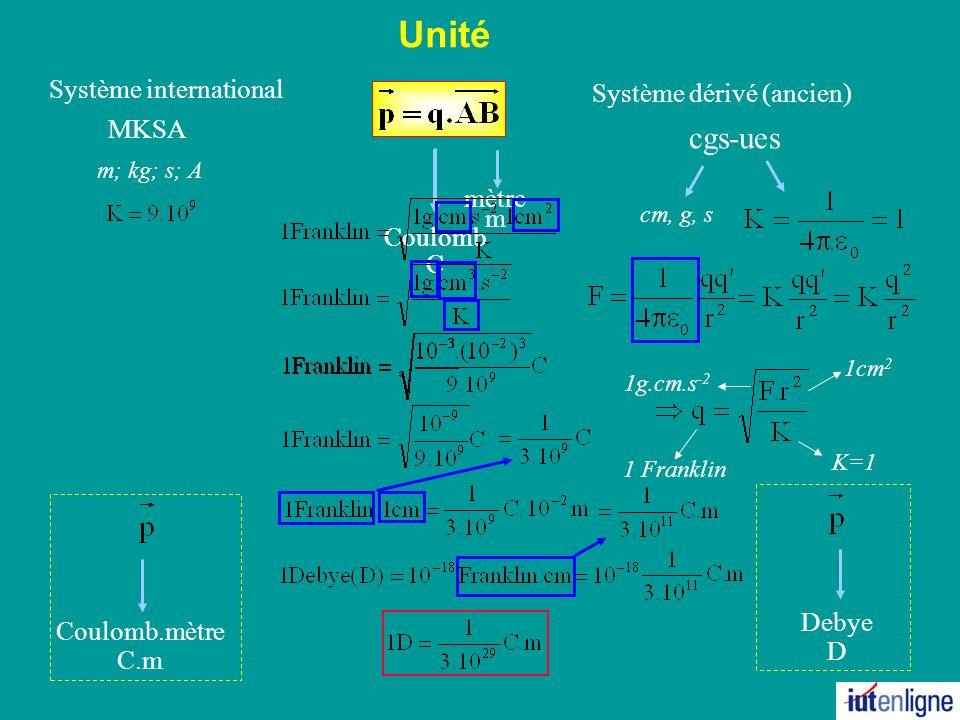 Unité Système international MKSA Système dérivé (ancien) cgs-ues Coulomb C cm, g, s m; kg; s; A 1cm 2 K=1 1g.cm.s -2 1 Franklin mètre m Coulomb C Coulomb.mètre C.m Debye D