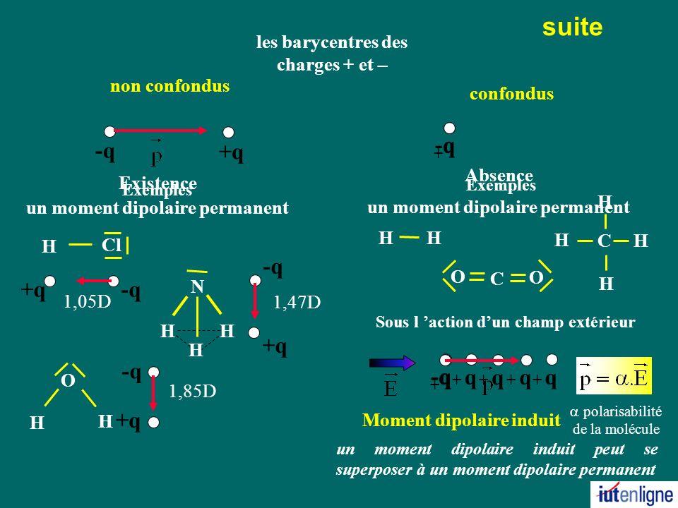 suite non confondus confondus Existence un moment dipolaire permanent Exemples Absence un moment dipolaire permanent Exemples Sous l action dun champ extérieur Moment dipolaire induit un moment dipolaire induit peut se superposer à un moment dipolaire permanent +q -q q + les barycentres des charges + et – +q -q O H H 1,85D +q-q 1,05D Cl H +q -q 1,47D N H H H H H C O O C H H H H -q q + q + q + q + q + polarisabilité de la molécule