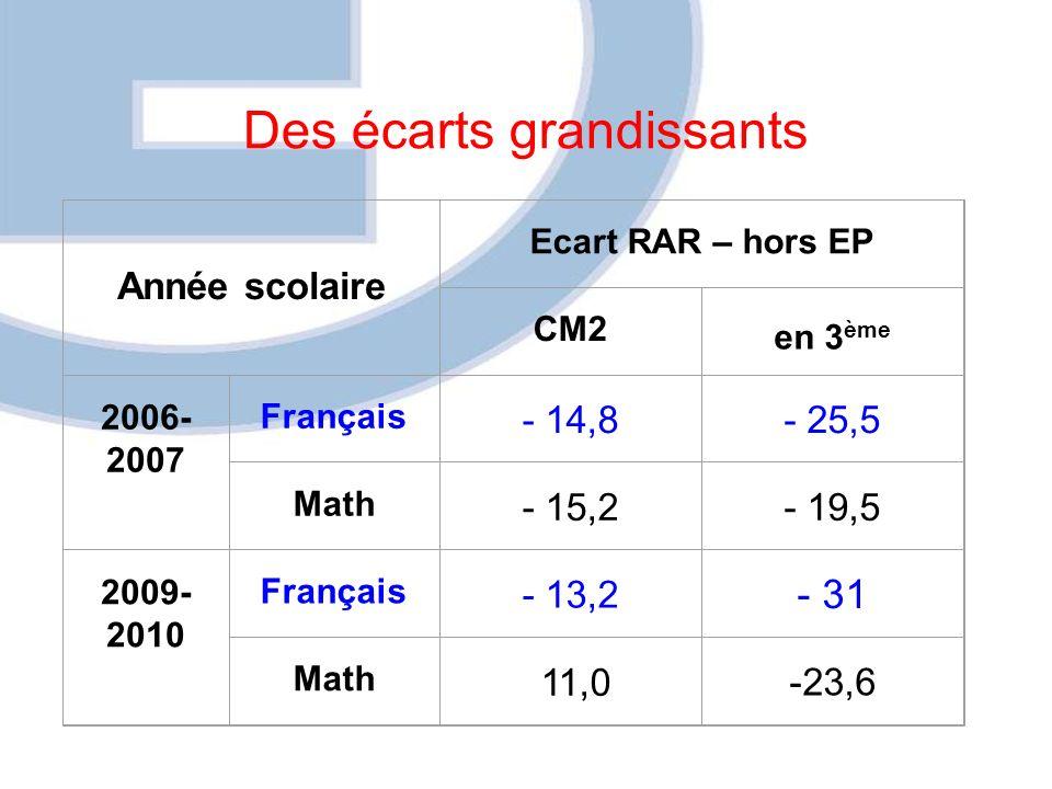 Des écarts grandissants Année scolaire Ecart RAR – hors EP CM2 en 3 ème 2006- 2007 Français - 14,8- 25,5 Math - 15,2- 19,5 2009- 2010 Français - 13,2 - 31 Math 11,0 -23,6
