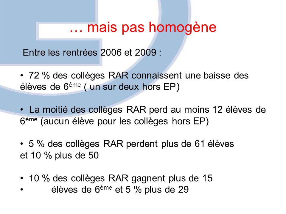 … mais pas homogène Entre les rentrées 2006 et 2009 : 72 % des collèges RAR connaissent une baisse des élèves de 6 ème ( un sur deux hors EP ) La moitié des collèges RAR perd au moins 12 élèves de 6 ème (aucun élève pour les collèges hors EP) 5 % des collèges RAR perdent plus de 61 élèves et 10 % plus de 50 10 % des collèges RAR gagnent plus de 15 élèves de 6 ème et 5 % plus de 29