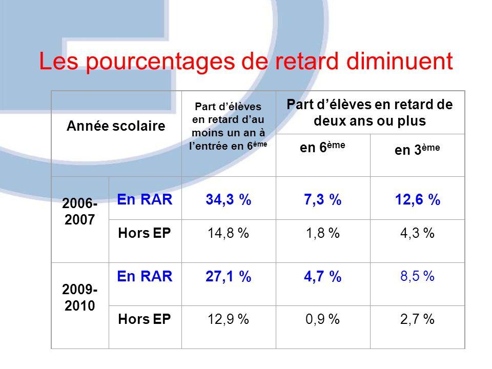 Les pourcentages de retard diminuent Année scolaire Part délèves en retard dau moins un an à lentrée en 6 ème Part délèves en retard de deux ans ou plus en 6 ème en 3 ème 2006- 2007 En RAR34,3 %7,3 %12,6 % Hors EP14,8 %1,8 %4,3 % 2009- 2010 En RAR27,1 %4,7 % 8,5 % Hors EP12,9 %0,9 %2,7 %