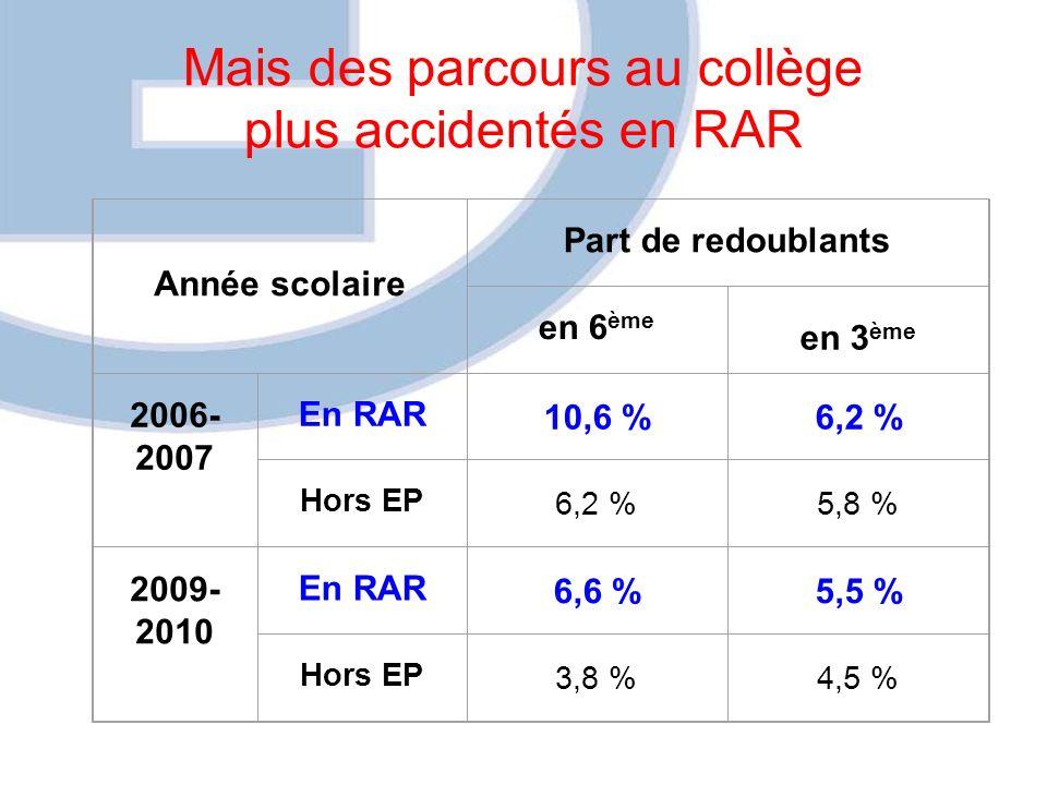 Mais des parcours au collège plus accidentés en RAR Année scolaire Part de redoublants en 6 ème en 3 ème 2006- 2007 En RAR 10,6 %6,2 % Hors EP 6,2 %5,8 % 2009- 2010 En RAR 6,6 %5,5 % Hors EP 3,8 %4,5 %