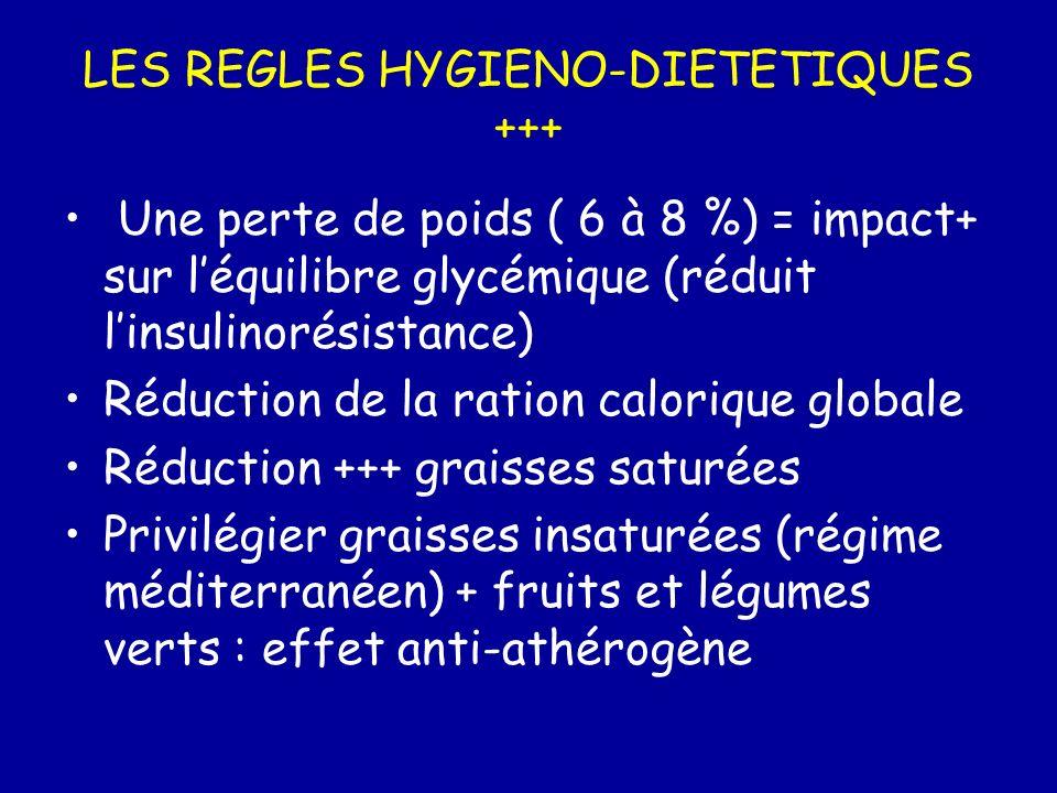 LES REGLES HYGIENO-DIETETIQUES +++ Une perte de poids ( 6 à 8 %) = impact+ sur léquilibre glycémique (réduit linsulinorésistance) Réduction de la rati