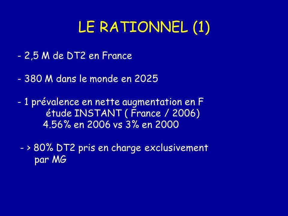 LE RATIONNEL (1) - 2,5 M de DT2 en France - 380 M dans le monde en 2025 - 1 prévalence en nette augmentation en F étude INSTANT ( France / 2006) 4.56%