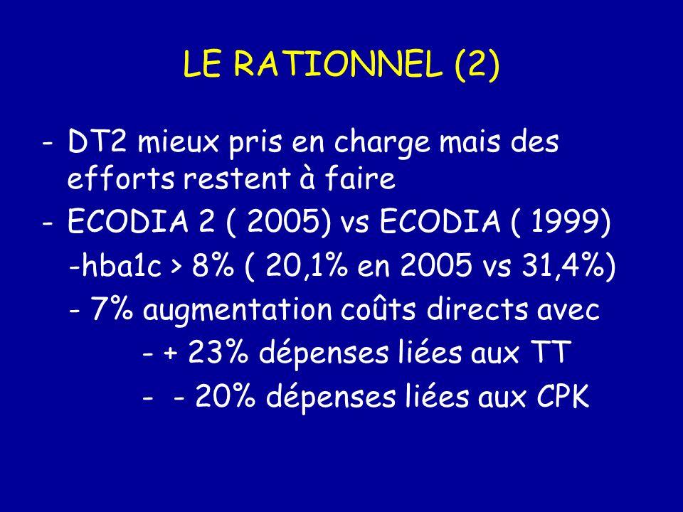 LE RATIONNEL (2) -DT2 mieux pris en charge mais des efforts restent à faire -ECODIA 2 ( 2005) vs ECODIA ( 1999) -hba1c > 8% ( 20,1% en 2005 vs 31,4%)