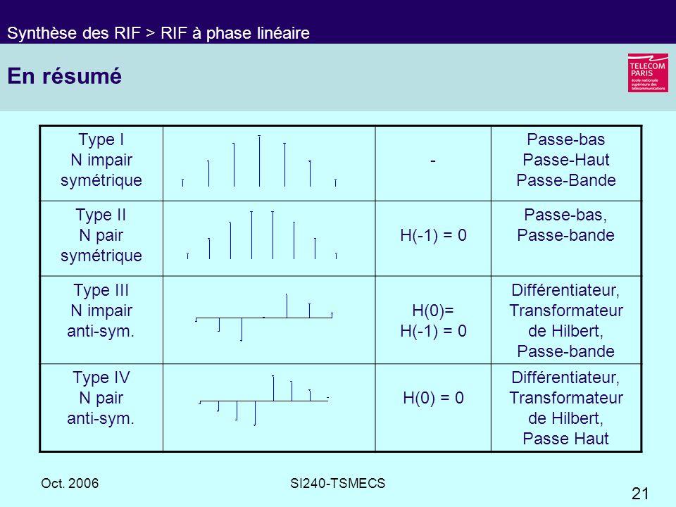 21 Oct. 2006SI240-TSMECS En résumé Synthèse des RIF > RIF à phase linéaire Type I N impair symétrique - Passe-bas Passe-Haut Passe-Bande Type II N pai