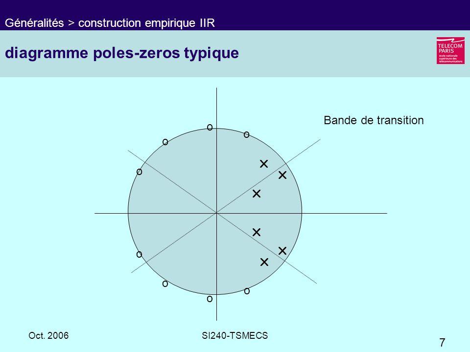 7 Oct. 2006SI240-TSMECS diagramme poles-zeros typique Généralités > construction empirique IIR Bande de transition o o o o o o o o