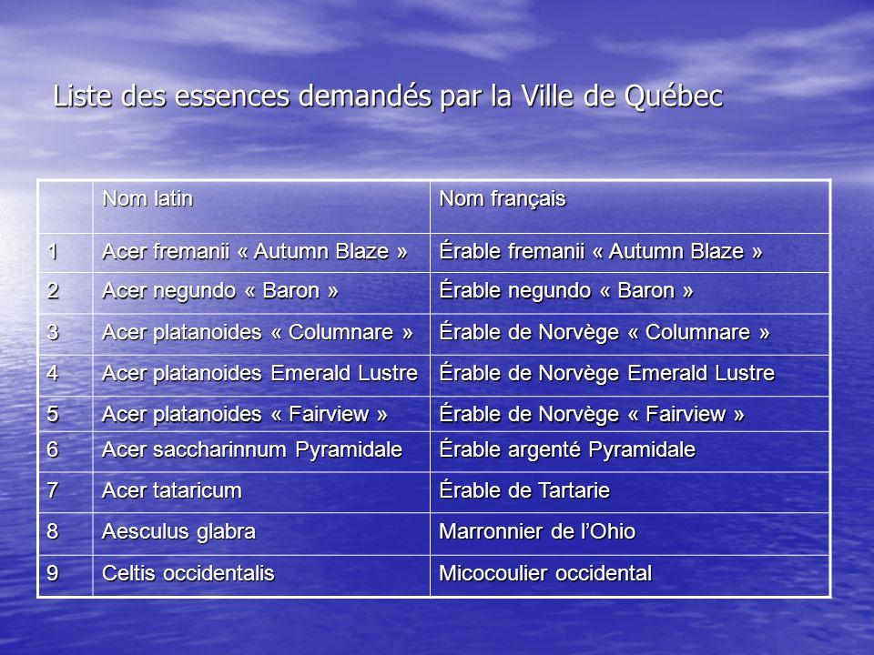 Liste des essences demandés par la Ville de Québec Nom latin Nom français 1 Acer fremanii « Autumn Blaze » Érable fremanii « Autumn Blaze » 2 Acer neg