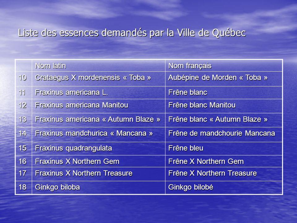 Liste des essences demandés par la Ville de Québec Nom latin Nom français 10 Crataegus X mordenensis « Toba » Aubépine de Morden « Toba » 11 Fraxinus