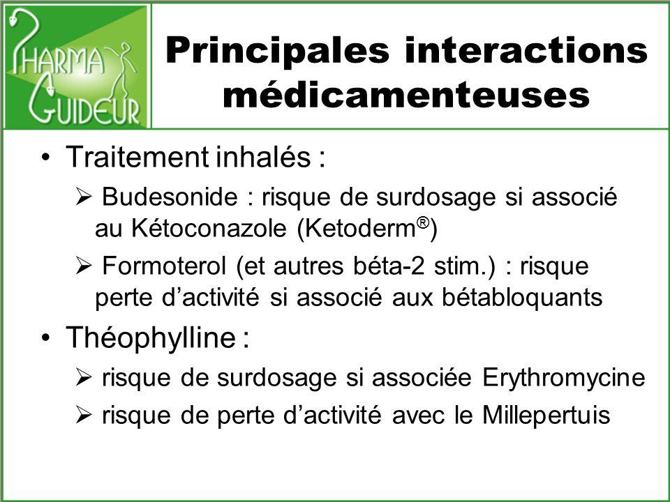 Principales interactions médicamenteuses Traitement inhalés : Budesonide : risque de surdosage si associé au Kétoconazole (Ketoderm ® ) Formoterol (et