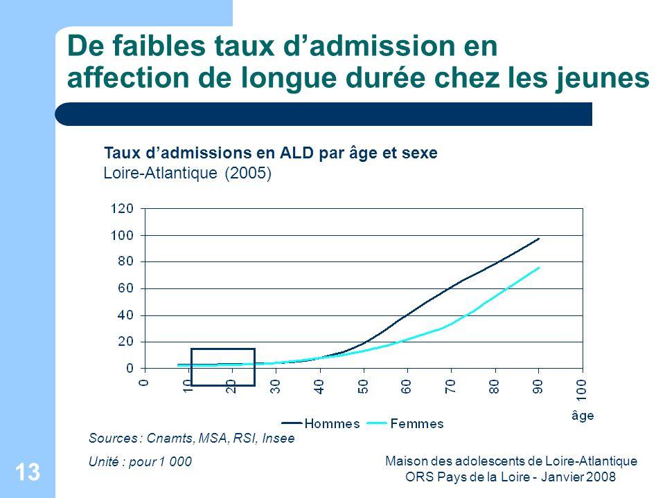 Maison des adolescents de Loire-Atlantique ORS Pays de la Loire - Janvier 2008 13 De faibles taux dadmission en affection de longue durée chez les jeu