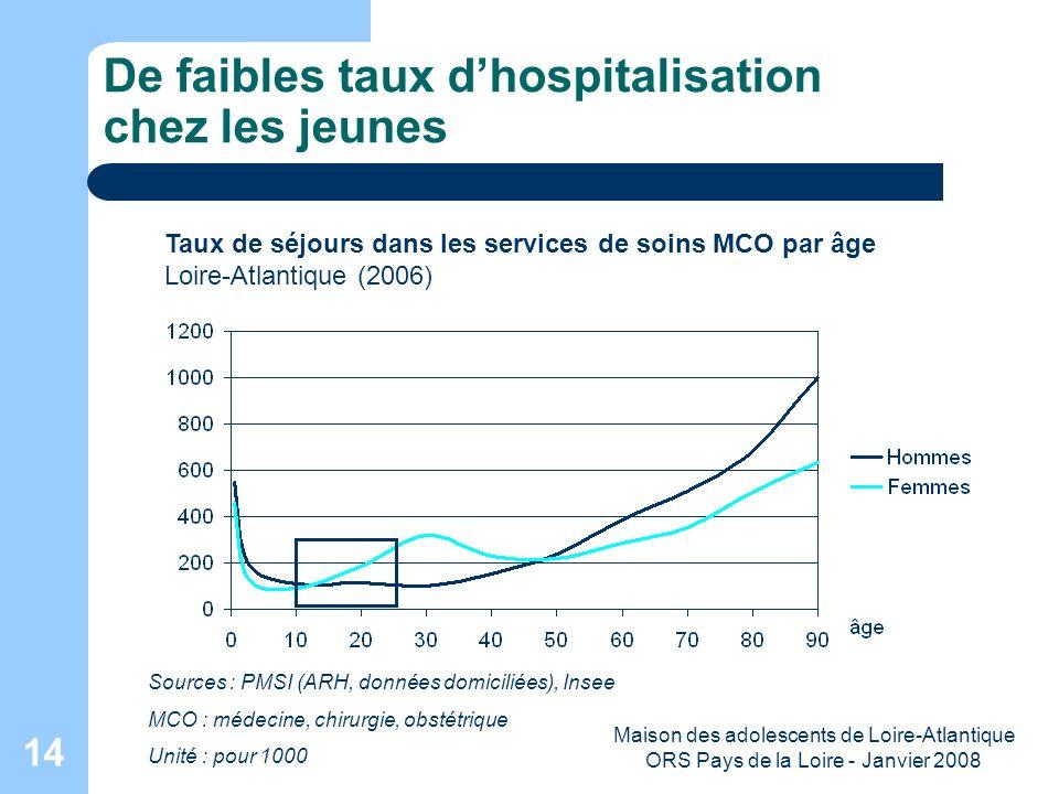 Maison des adolescents de Loire-Atlantique ORS Pays de la Loire - Janvier 2008 14 De faibles taux dhospitalisation chez les jeunes Taux de séjours dan