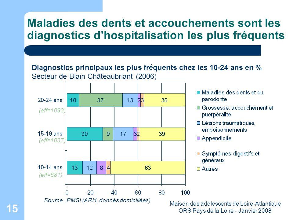 Maison des adolescents de Loire-Atlantique ORS Pays de la Loire - Janvier 2008 15 Maladies des dents et accouchements sont les diagnostics dhospitalis