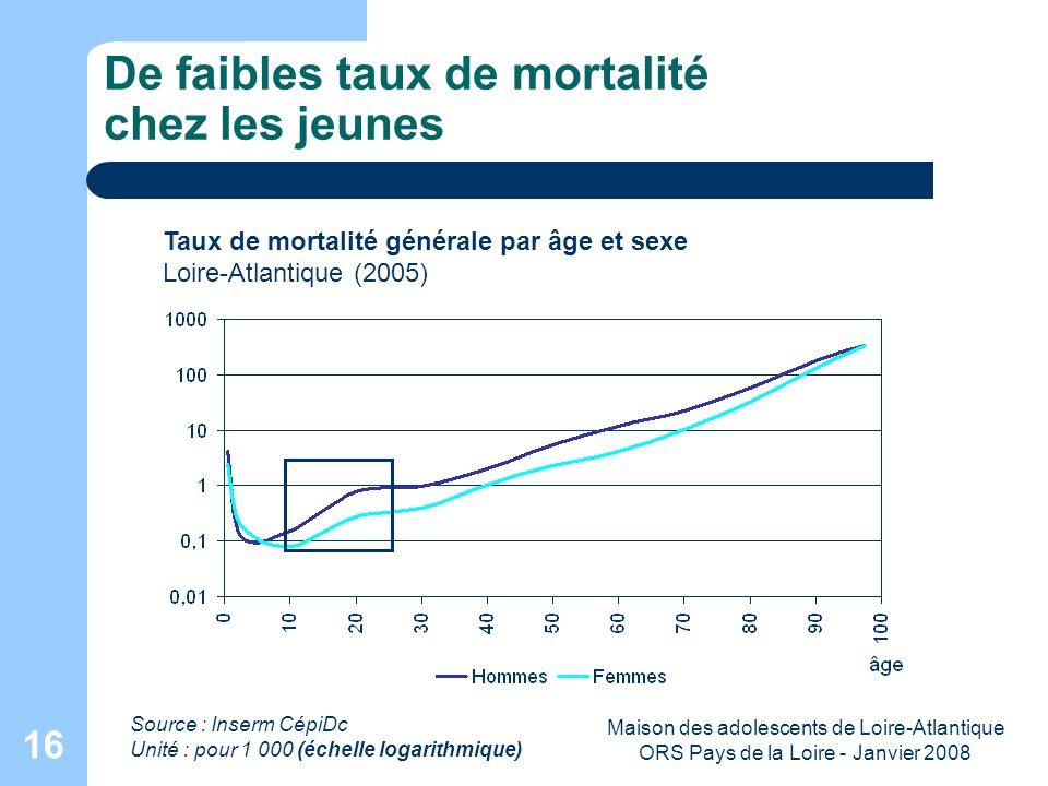 Maison des adolescents de Loire-Atlantique ORS Pays de la Loire - Janvier 2008 16 De faibles taux de mortalité chez les jeunes Taux de mortalité génér