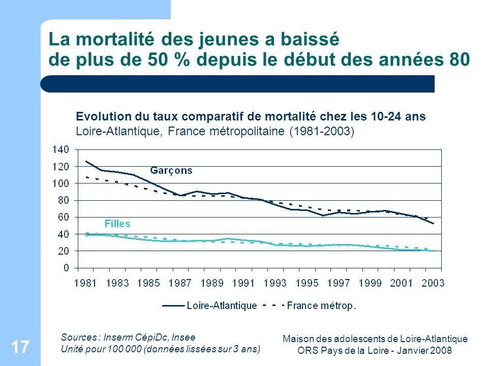 Maison des adolescents de Loire-Atlantique ORS Pays de la Loire - Janvier 2008 17 La mortalité des jeunes a baissé de plus de 50 % depuis le début des