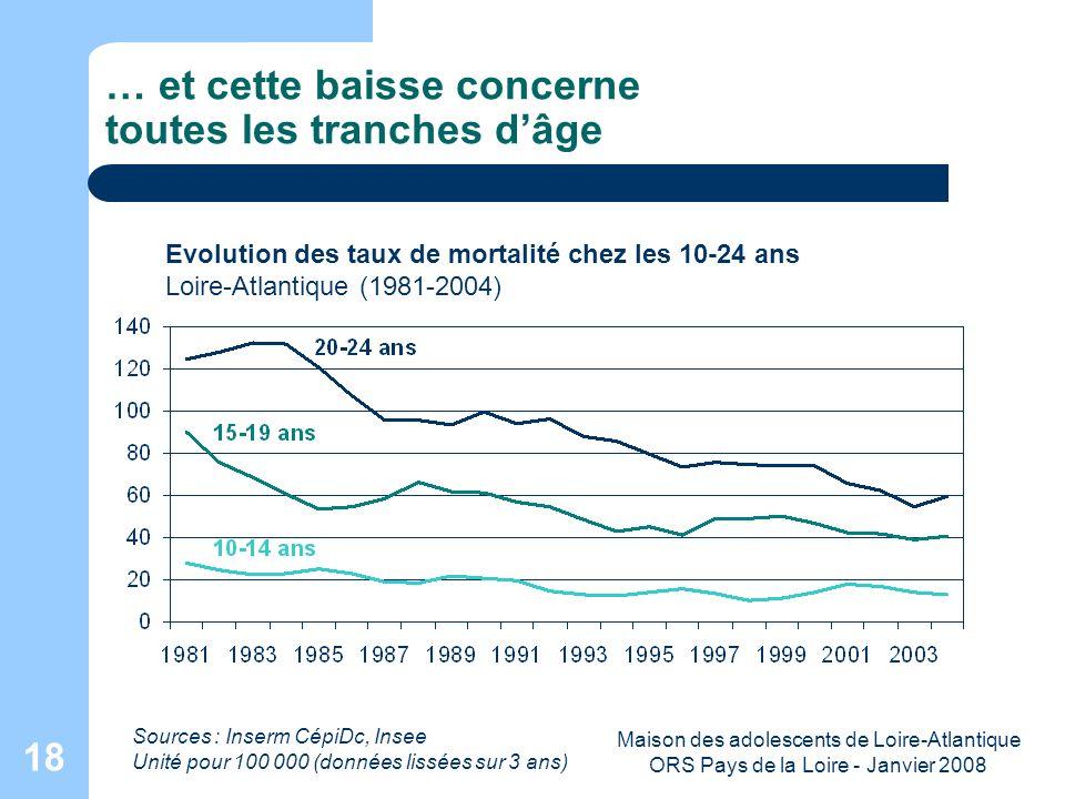 Maison des adolescents de Loire-Atlantique ORS Pays de la Loire - Janvier 2008 18 … et cette baisse concerne toutes les tranches dâge Evolution des ta