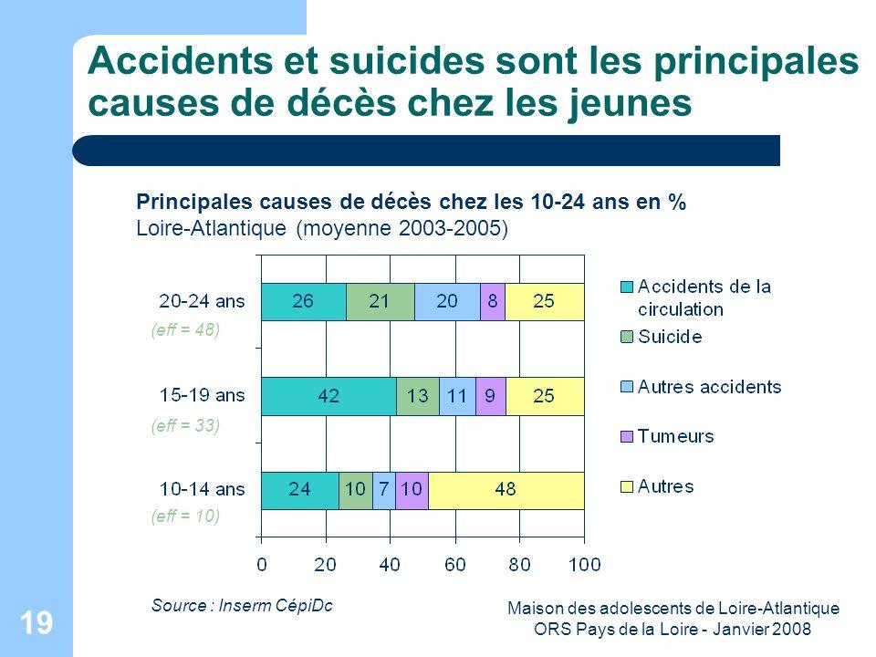 Maison des adolescents de Loire-Atlantique ORS Pays de la Loire - Janvier 2008 19 Accidents et suicides sont les principales causes de décès chez les