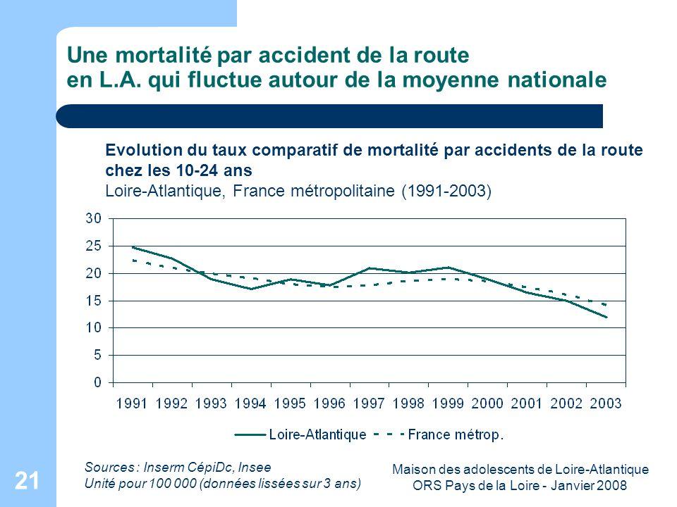 Maison des adolescents de Loire-Atlantique ORS Pays de la Loire - Janvier 2008 21 Une mortalité par accident de la route en L.A. qui fluctue autour de