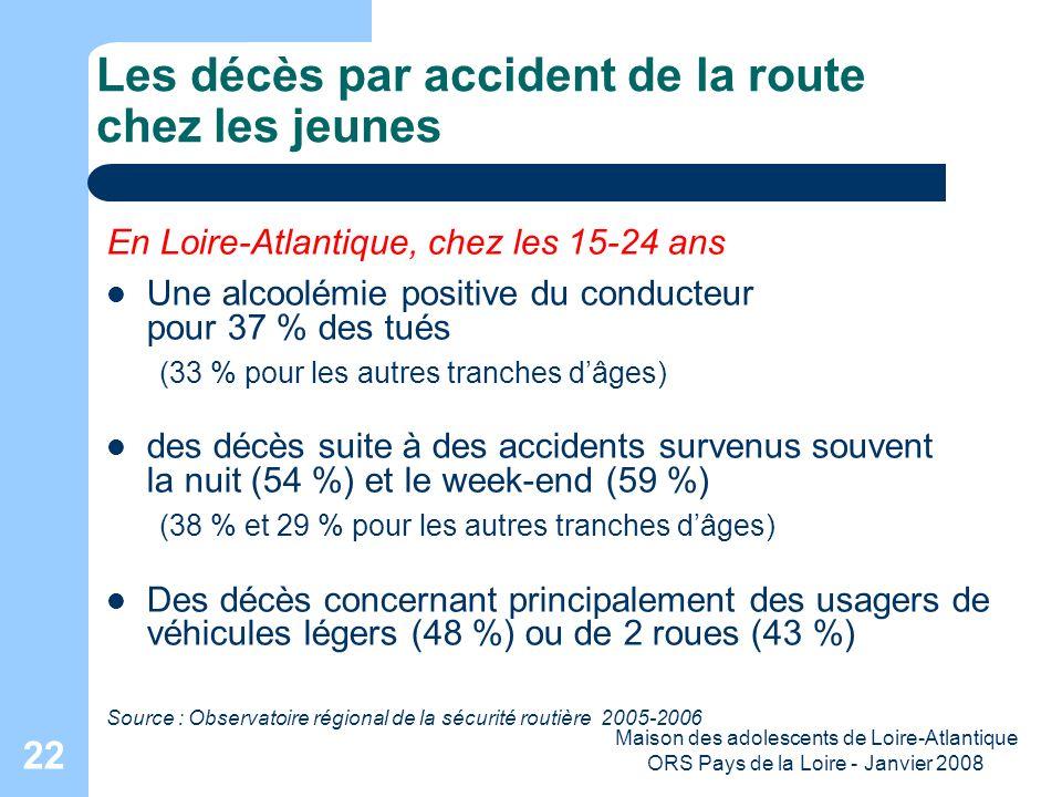 Maison des adolescents de Loire-Atlantique ORS Pays de la Loire - Janvier 2008 22 Les décès par accident de la route chez les jeunes En Loire-Atlantiq