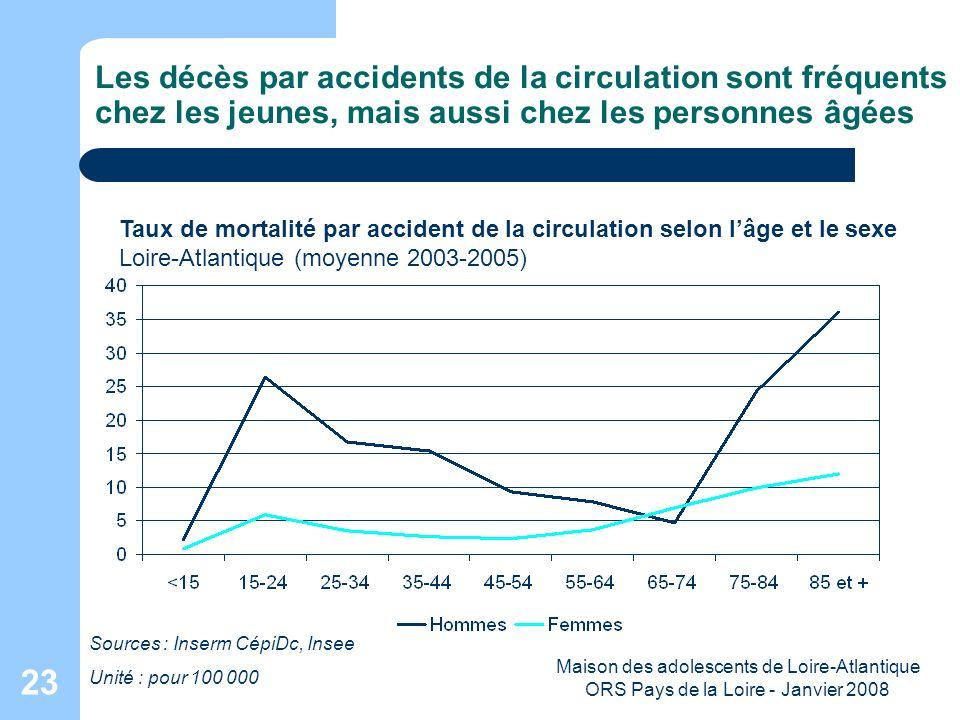 Maison des adolescents de Loire-Atlantique ORS Pays de la Loire - Janvier 2008 23 Les décès par accidents de la circulation sont fréquents chez les je