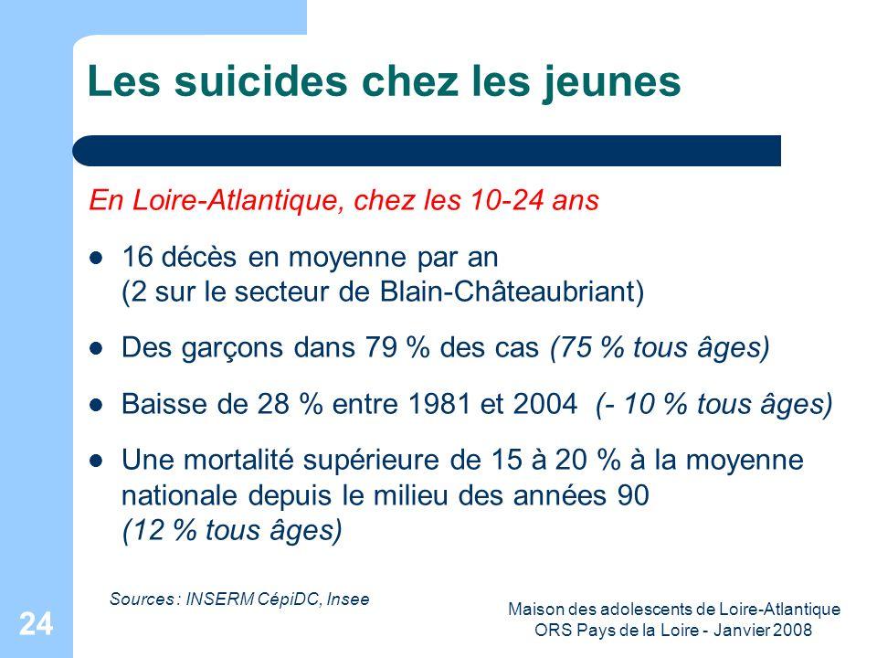 Maison des adolescents de Loire-Atlantique ORS Pays de la Loire - Janvier 2008 24 Les suicides chez les jeunes En Loire-Atlantique, chez les 10-24 ans