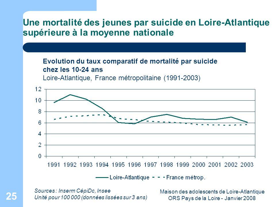 Maison des adolescents de Loire-Atlantique ORS Pays de la Loire - Janvier 2008 25 Une mortalité des jeunes par suicide en Loire-Atlantique supérieure