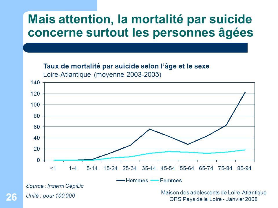 Maison des adolescents de Loire-Atlantique ORS Pays de la Loire - Janvier 2008 26 Mais attention, la mortalité par suicide concerne surtout les person