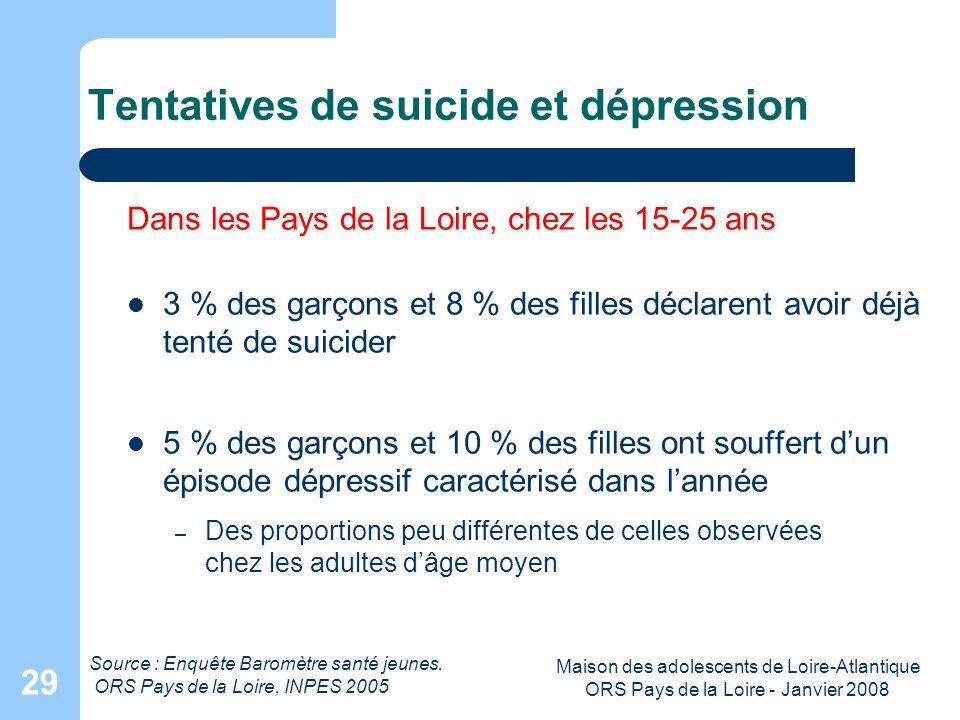 Maison des adolescents de Loire-Atlantique ORS Pays de la Loire - Janvier 2008 29 Tentatives de suicide et dépression Dans les Pays de la Loire, chez