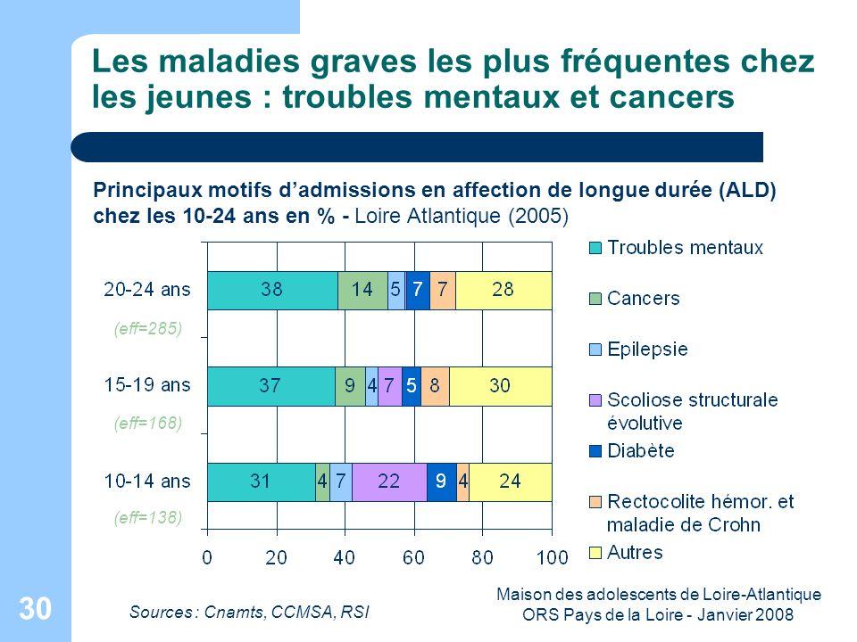 Maison des adolescents de Loire-Atlantique ORS Pays de la Loire - Janvier 2008 30 Les maladies graves les plus fréquentes chez les jeunes : troubles m