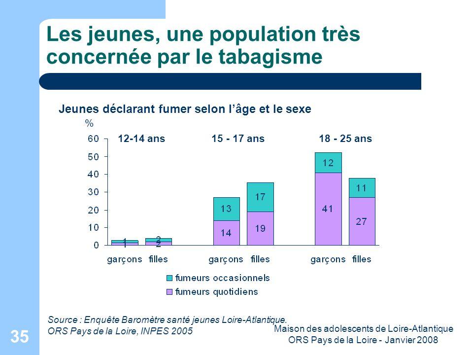 Maison des adolescents de Loire-Atlantique ORS Pays de la Loire - Janvier 2008 35 Les jeunes, une population très concernée par le tabagisme Source :