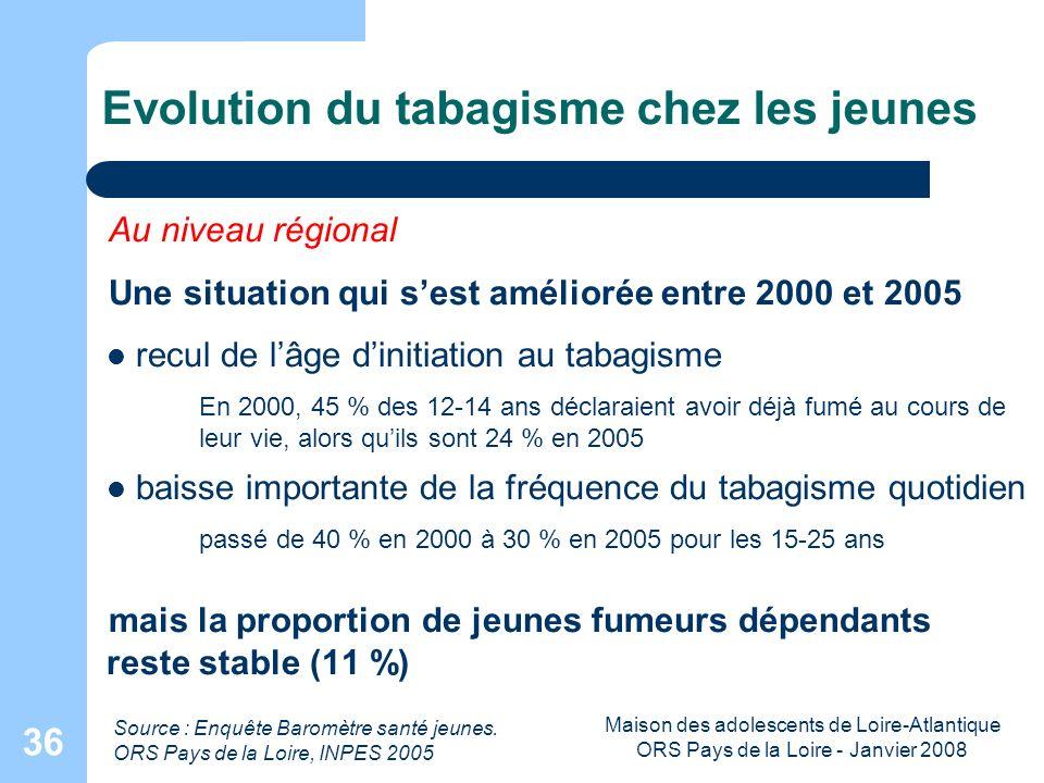 Maison des adolescents de Loire-Atlantique ORS Pays de la Loire - Janvier 2008 36 Evolution du tabagisme chez les jeunes Au niveau régional Une situat