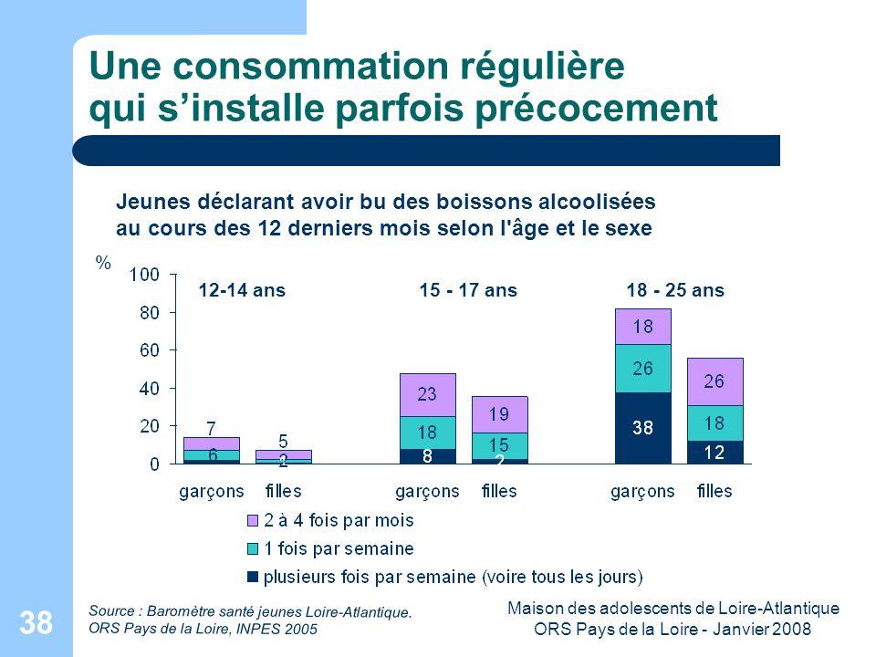 Maison des adolescents de Loire-Atlantique ORS Pays de la Loire - Janvier 2008 38 Une consommation régulière qui sinstalle parfois précocement Jeunes