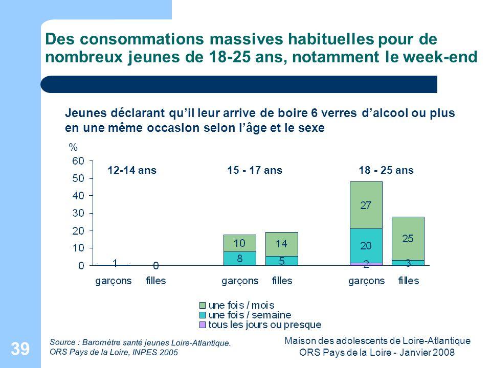Maison des adolescents de Loire-Atlantique ORS Pays de la Loire - Janvier 2008 39 Des consommations massives habituelles pour de nombreux jeunes de 18