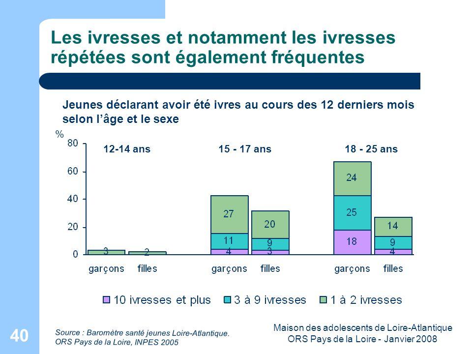 Maison des adolescents de Loire-Atlantique ORS Pays de la Loire - Janvier 2008 40 Les ivresses et notamment les ivresses répétées sont également fréqu