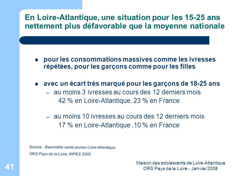 Maison des adolescents de Loire-Atlantique ORS Pays de la Loire - Janvier 2008 41 En Loire-Atlantique, une situation pour les 15-25 ans nettement plus