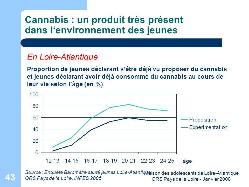Maison des adolescents de Loire-Atlantique ORS Pays de la Loire - Janvier 2008 43 Cannabis : un produit très présent dans lenvironnement des jeunes En