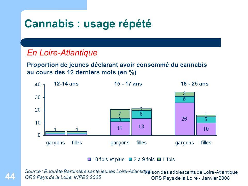 Maison des adolescents de Loire-Atlantique ORS Pays de la Loire - Janvier 2008 44 Cannabis : usage répété En Loire-Atlantique Proportion de jeunes déc