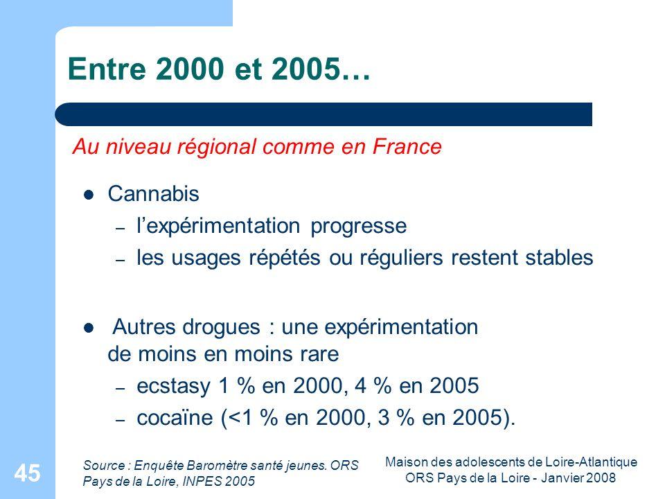 Maison des adolescents de Loire-Atlantique ORS Pays de la Loire - Janvier 2008 45 Entre 2000 et 2005… Source : Enquête Baromètre santé jeunes. ORS Pay