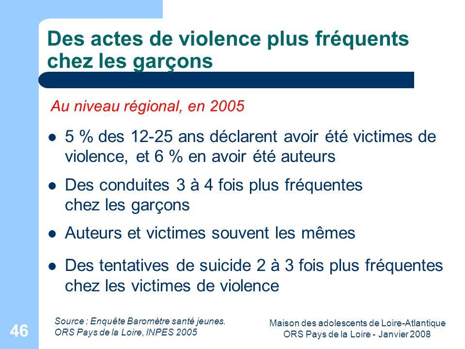 Maison des adolescents de Loire-Atlantique ORS Pays de la Loire - Janvier 2008 46 Des actes de violence plus fréquents chez les garçons 5 % des 12-25