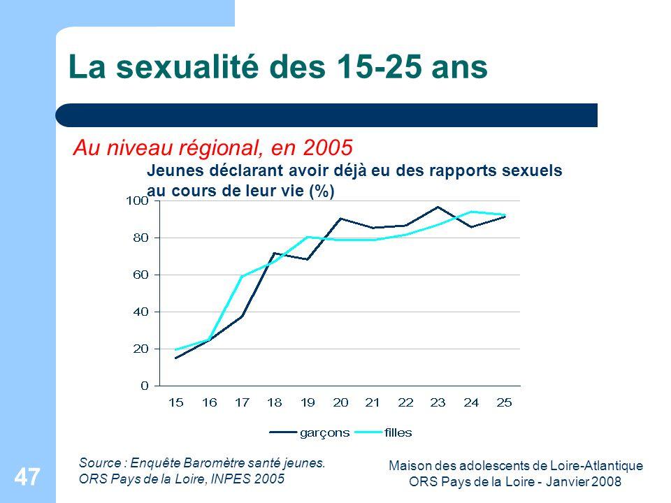 Maison des adolescents de Loire-Atlantique ORS Pays de la Loire - Janvier 2008 47 La sexualité des 15-25 ans Source : Enquête Baromètre santé jeunes.