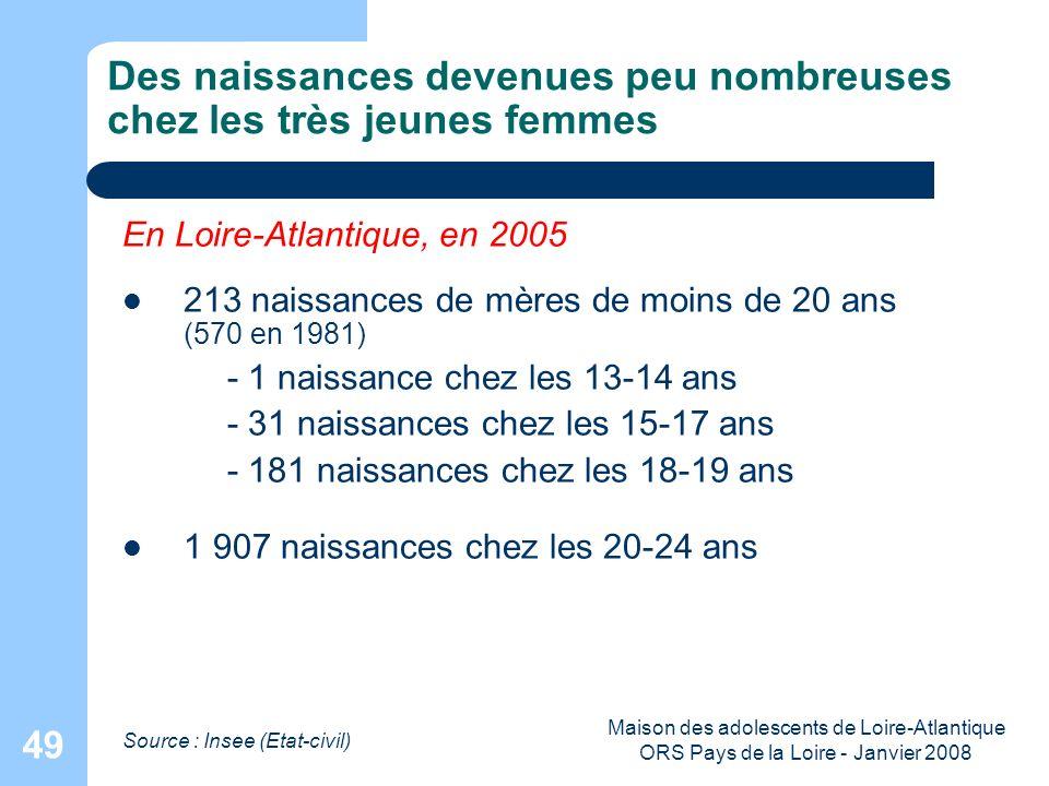 Maison des adolescents de Loire-Atlantique ORS Pays de la Loire - Janvier 2008 49 Des naissances devenues peu nombreuses chez les très jeunes femmes S