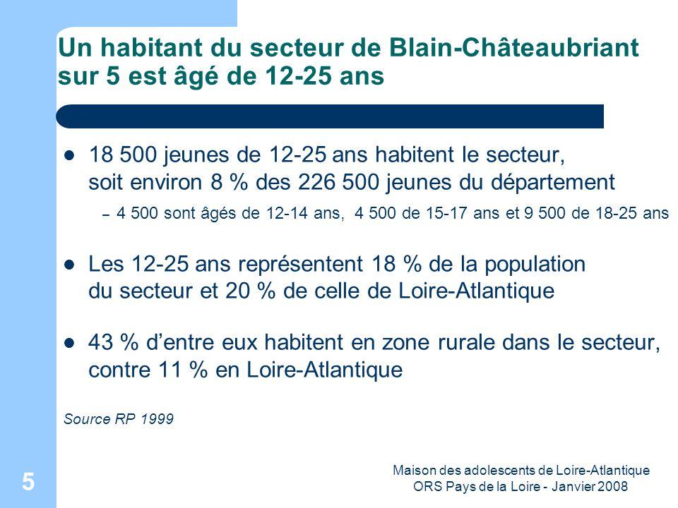 Maison des adolescents de Loire-Atlantique ORS Pays de la Loire - Janvier 2008 6 Une scolarité qui sallonge, à Blain-Châteaubriant comme en Loire-Atlantique et en France La quasi-totalité des jeunes de 16-18 ans du secteur sont désormais scolarisés 97 % sont scolarisés en 1999 (92 % en 1990) et pour les 19-24 ans, cette proportion a considérablement augmenté 1990 : 28 % 1999 : 43 % Source : RP 1999 et 1990