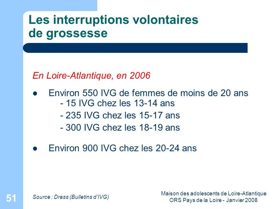 Maison des adolescents de Loire-Atlantique ORS Pays de la Loire - Janvier 2008 51 Les interruptions volontaires de grossesse Source : Drass (Bulletins