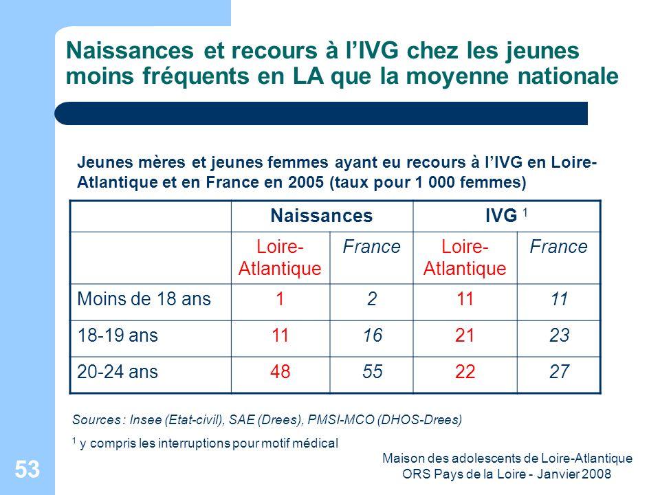 Maison des adolescents de Loire-Atlantique ORS Pays de la Loire - Janvier 2008 53 Naissances et recours à lIVG chez les jeunes moins fréquents en LA q